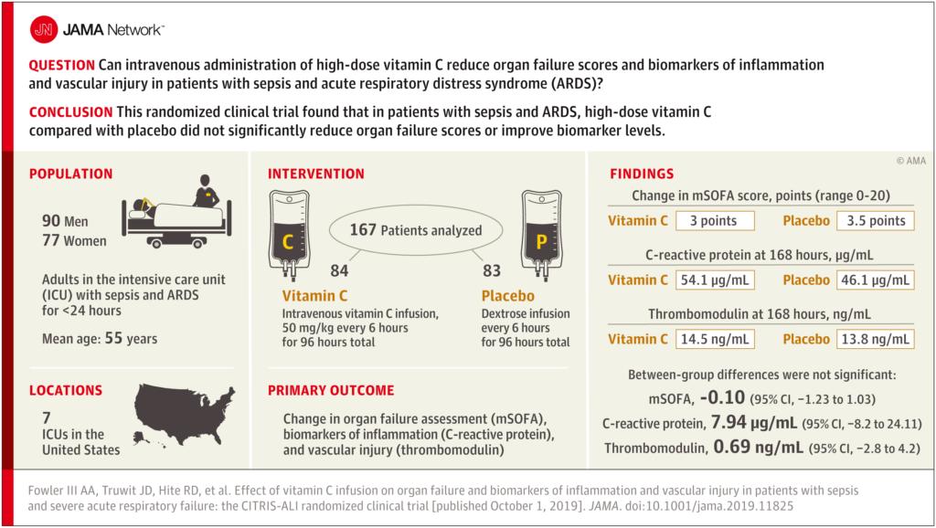 Graficzne podsumowanie badania CITRIS-ALI weryfikujące skuteczność dożylnych wlewów witaminy C w sepsie i ARDS.